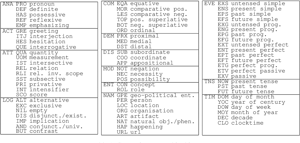 Figure 1 for Semantic Tagging with Deep Residual Networks