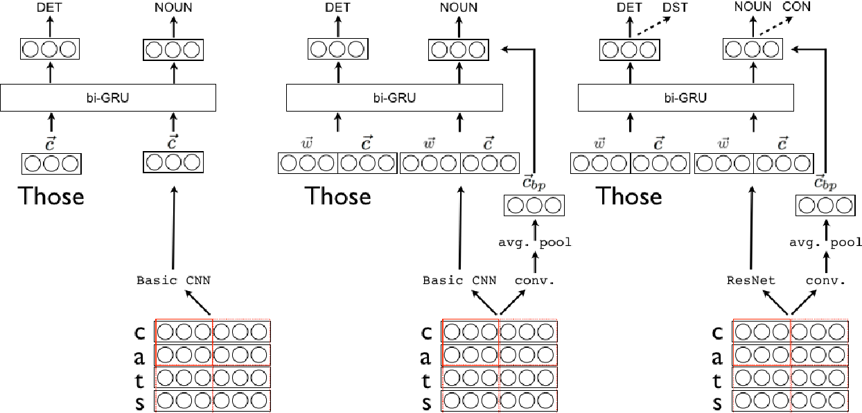 Figure 2 for Semantic Tagging with Deep Residual Networks