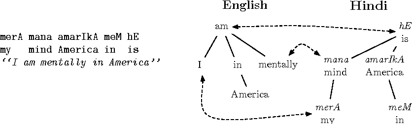 Figure 15 from Capturing divergence in dependency trees to improve