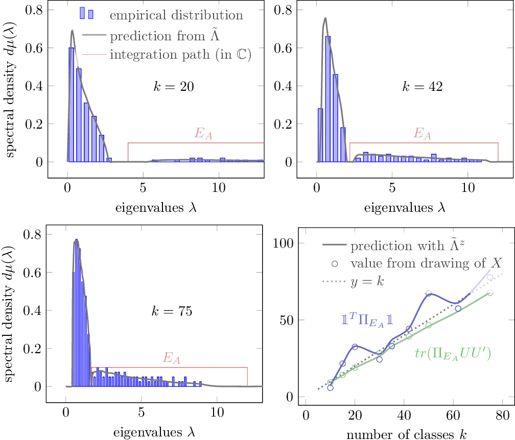 Figure 2 for Spectral properties of sample covariance matrices arising from random matrices with independent non identically distributed columns