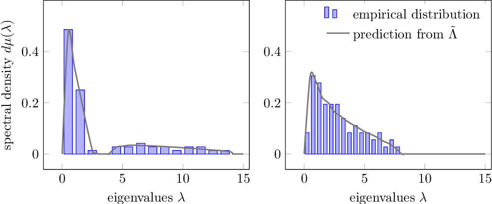 Figure 1 for Spectral properties of sample covariance matrices arising from random matrices with independent non identically distributed columns