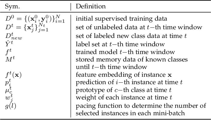 Figure 2 for Learning Adaptive Embedding Considering Incremental Class