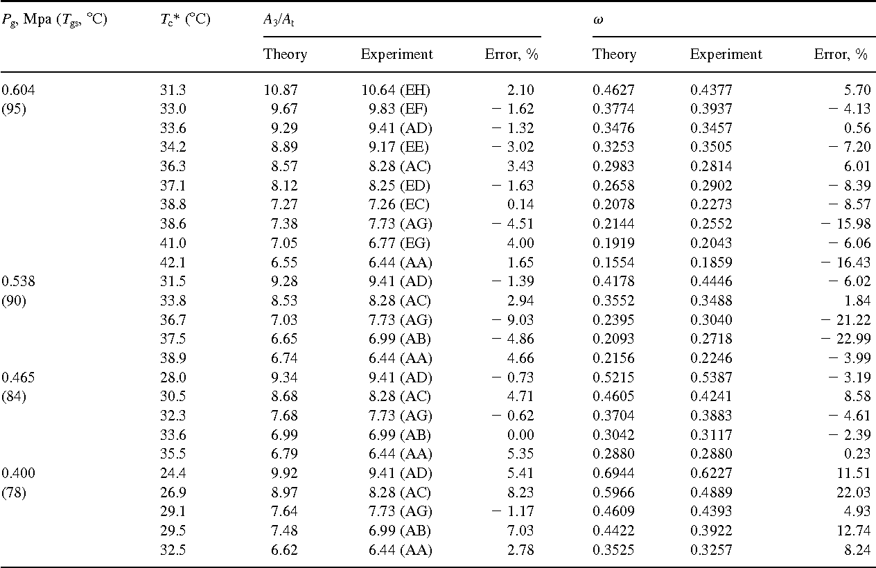 Table 3 from A 1-D analysis of ejector performance - Semantic Scholar