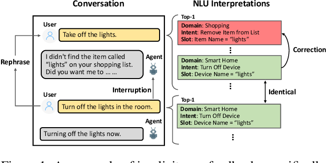 Figure 1 for A Scalable Framework for Learning From Implicit User Feedback to Improve Natural Language Understanding in Large-Scale Conversational AI Systems