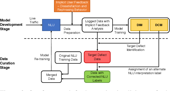 Figure 3 for A Scalable Framework for Learning From Implicit User Feedback to Improve Natural Language Understanding in Large-Scale Conversational AI Systems