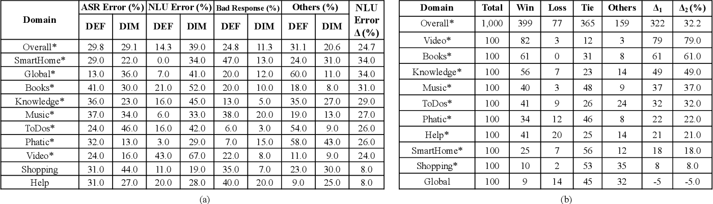 Figure 4 for A Scalable Framework for Learning From Implicit User Feedback to Improve Natural Language Understanding in Large-Scale Conversational AI Systems