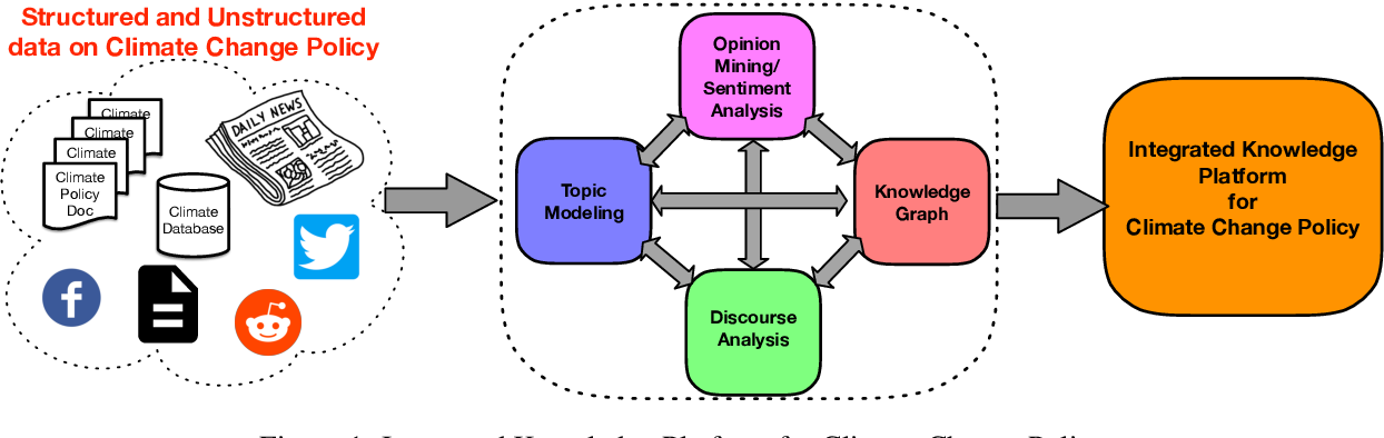 Figure 1 for NLP for Climate Policy: Creating a Knowledge Platform for Holistic and Effective Climate Action