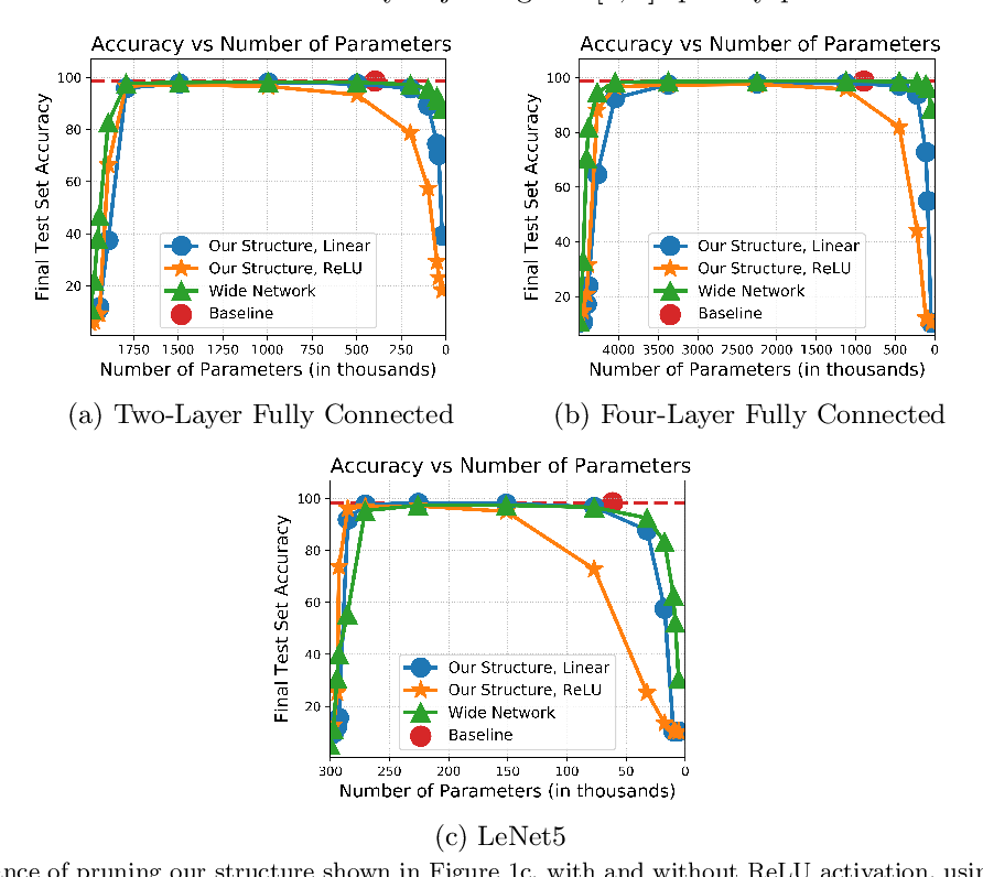 Figure 4 for Optimal Lottery Tickets via SubsetSum: Logarithmic Over-Parameterization is Sufficient