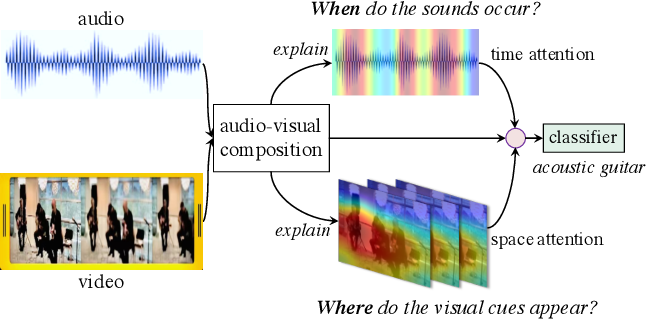 Figure 1 for Where and When: Space-Time Attention for Audio-Visual Explanations