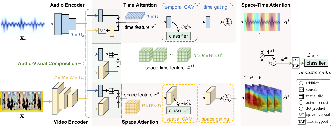 Figure 3 for Where and When: Space-Time Attention for Audio-Visual Explanations