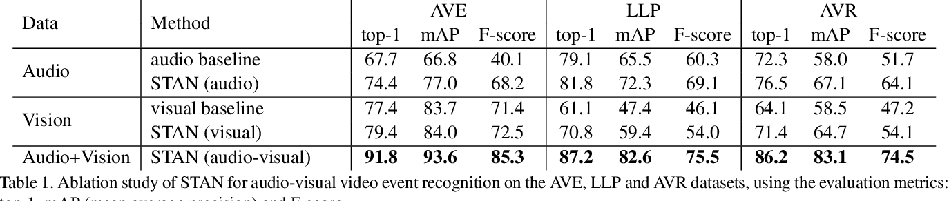 Figure 2 for Where and When: Space-Time Attention for Audio-Visual Explanations
