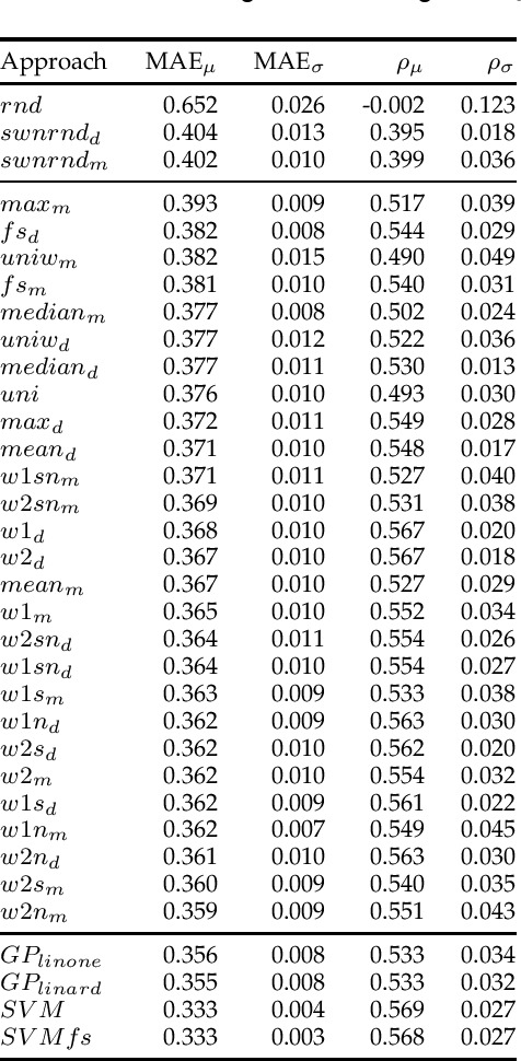 Figure 4 for SentiWords: Deriving a High Precision and High Coverage Lexicon for Sentiment Analysis