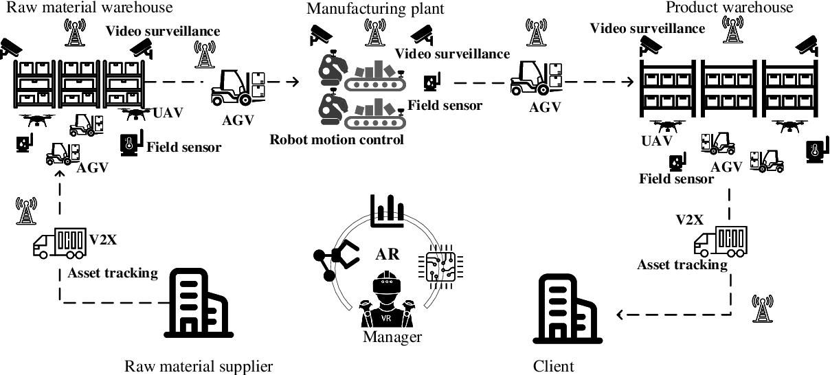Figure 1 for Machine Learning for Massive Industrial Internet of Things