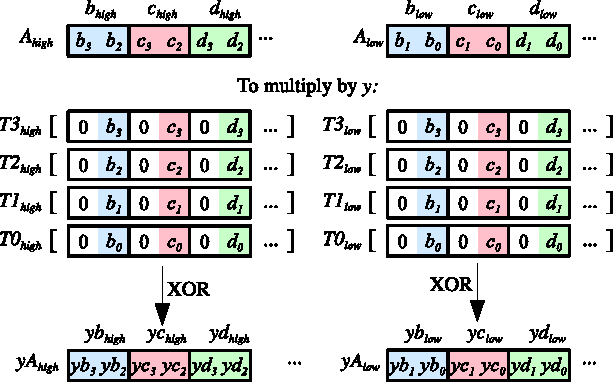 Figure 4 From Screaming Fast Galois Field Arithmetic Using Intel