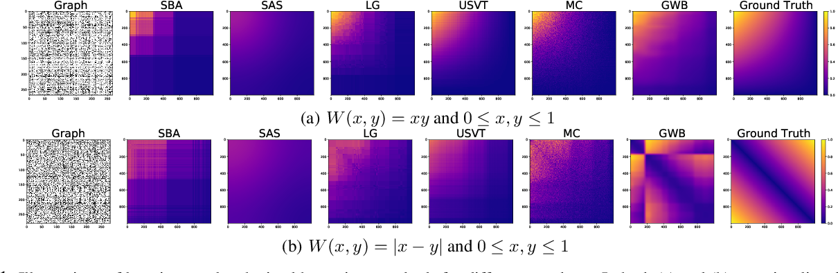 Figure 1 for Learning Graphons via Structured Gromov-Wasserstein Barycenters