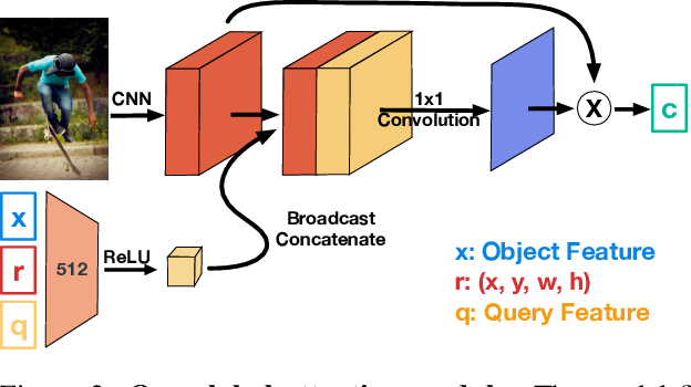 Figure 3 for OptiBox: Breaking the Limits of Proposals for Visual Grounding