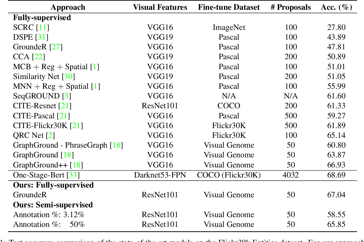 Figure 2 for OptiBox: Breaking the Limits of Proposals for Visual Grounding