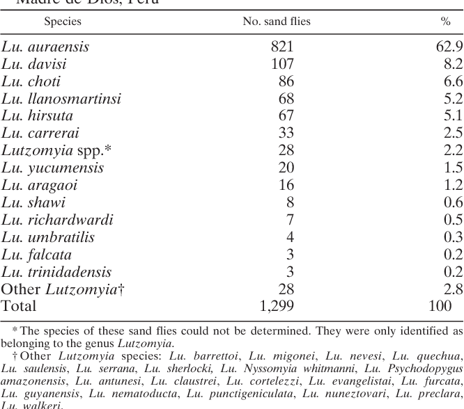 Table 1 Species of Lutzomyia sand flies captured in Flor de Acre, Iberia, Madre de Dios, Peru