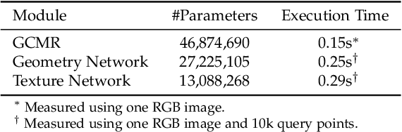 Figure 2 for PaMIR: Parametric Model-Conditioned Implicit Representation for Image-based Human Reconstruction