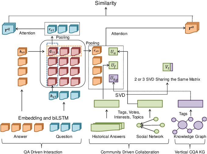 Figure 1 for Knowledge-Enhanced Attentive Learning for Answer Selection in Community Question Answering Systems