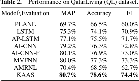Figure 4 for Knowledge-Enhanced Attentive Learning for Answer Selection in Community Question Answering Systems
