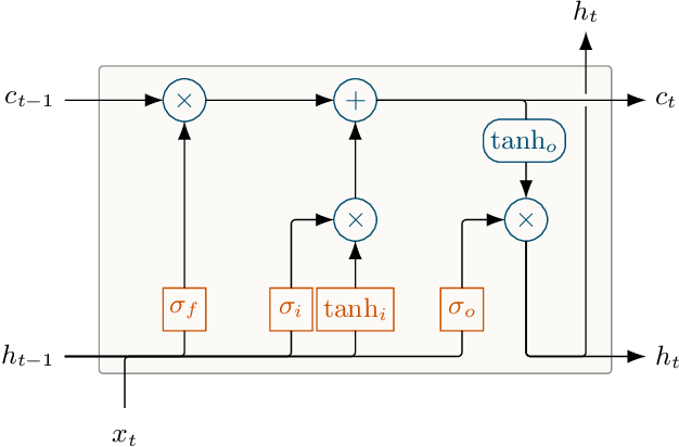 Figure 2 for Rainfall-Runoff Prediction at Multiple Timescales with a Single Long Short-Term Memory Network