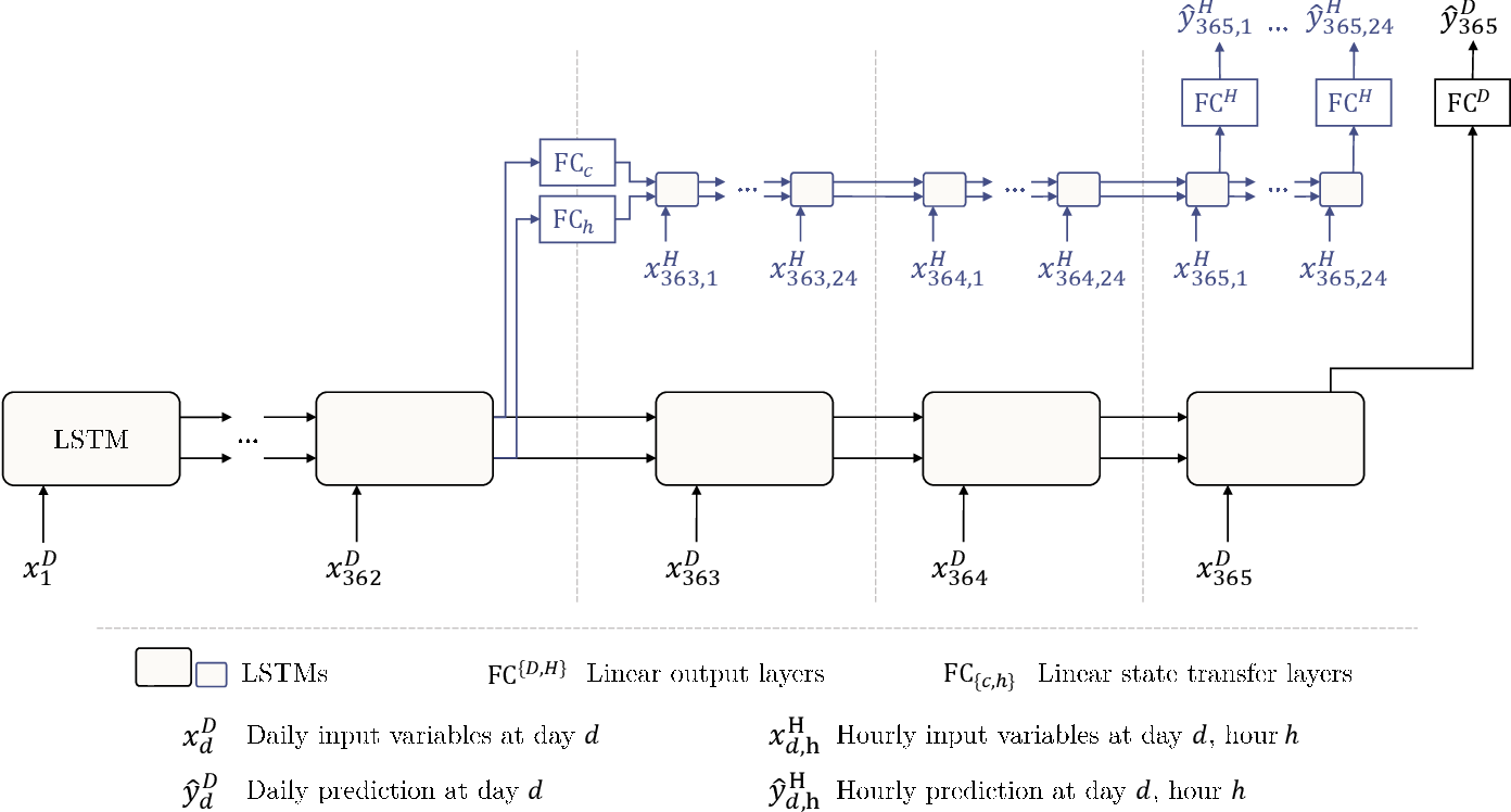Figure 3 for Rainfall-Runoff Prediction at Multiple Timescales with a Single Long Short-Term Memory Network