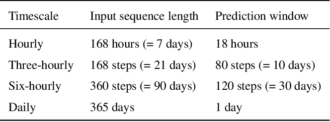 Figure 4 for Rainfall-Runoff Prediction at Multiple Timescales with a Single Long Short-Term Memory Network