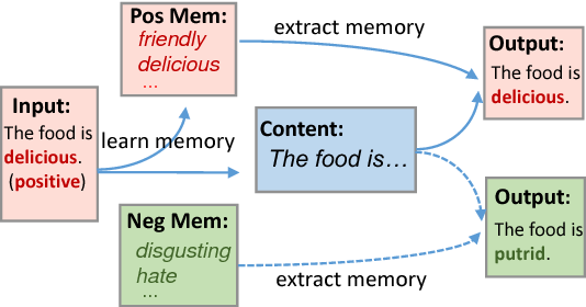 Figure 1 for Learning Sentiment Memories for Sentiment Modification without Parallel Data