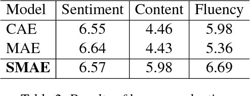 Figure 3 for Learning Sentiment Memories for Sentiment Modification without Parallel Data