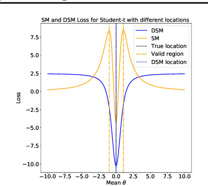 Figure 1 for Interpreting diffusion score matching using normalizing flow