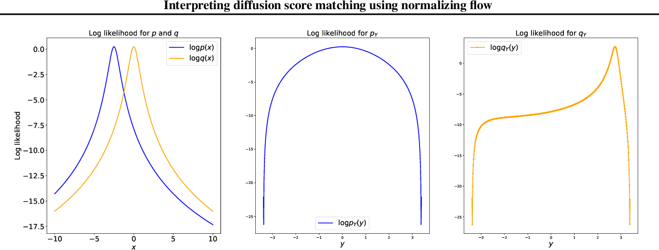 Figure 2 for Interpreting diffusion score matching using normalizing flow