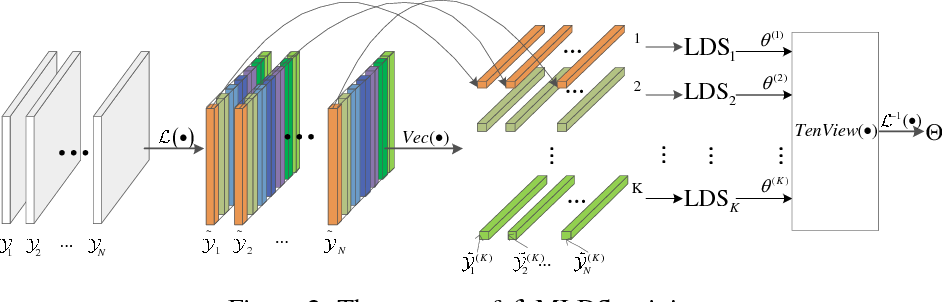 Figure 1 for Transform-Based Multilinear Dynamical System for Tensor Time Series Analysis