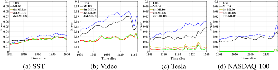 Figure 2 for Transform-Based Multilinear Dynamical System for Tensor Time Series Analysis