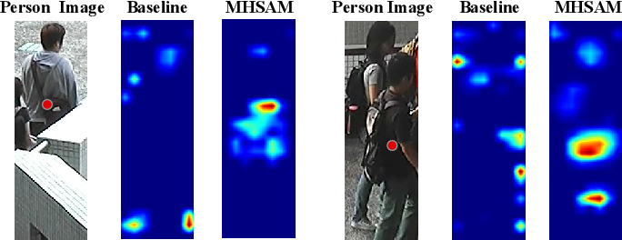 Figure 1 for MHSA-Net: Multi-Head Self-Attention Network for Occluded Person Re-Identification