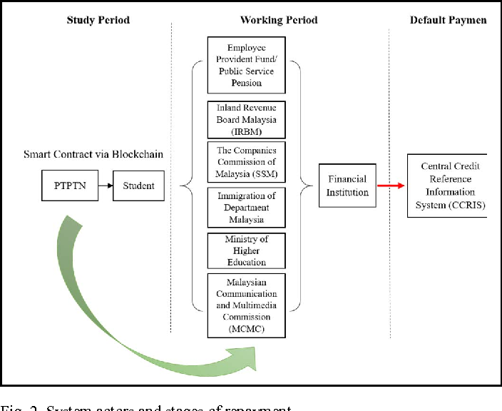 Re Inventing Ptptn Study Loan With Blockchain And Smart Contracts