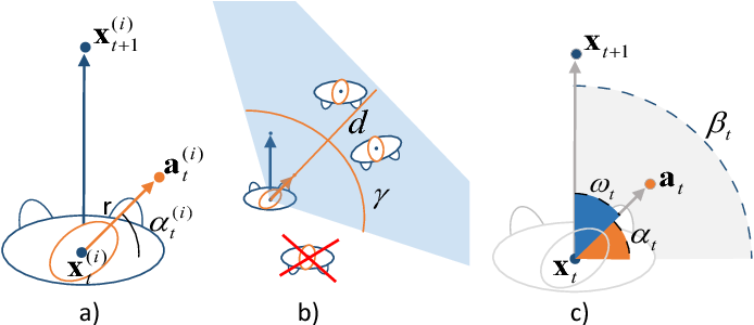 Figure 3 for Forecasting People Trajectories and Head Poses by Jointly Reasoning on Tracklets and Vislets