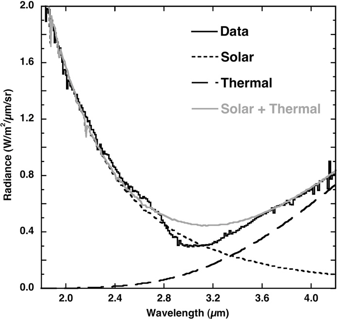Fig. 5. Example fit of a Deep Impact IR spectrum to a model of solar flux (short dashed line) and a thermal continuum (long dashed line). When compared to the modeled continuum (solar + thermal; gray), the data clearly include an enhanced absorption at 3 µm due to water ice.