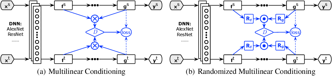 Figure 1 for Conditional Adversarial Domain Adaptation
