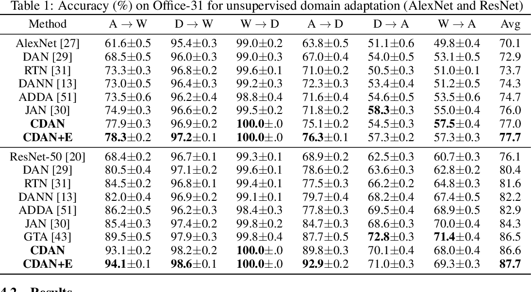 Figure 2 for Conditional Adversarial Domain Adaptation