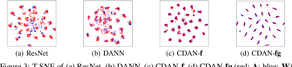 Figure 4 for Conditional Adversarial Domain Adaptation