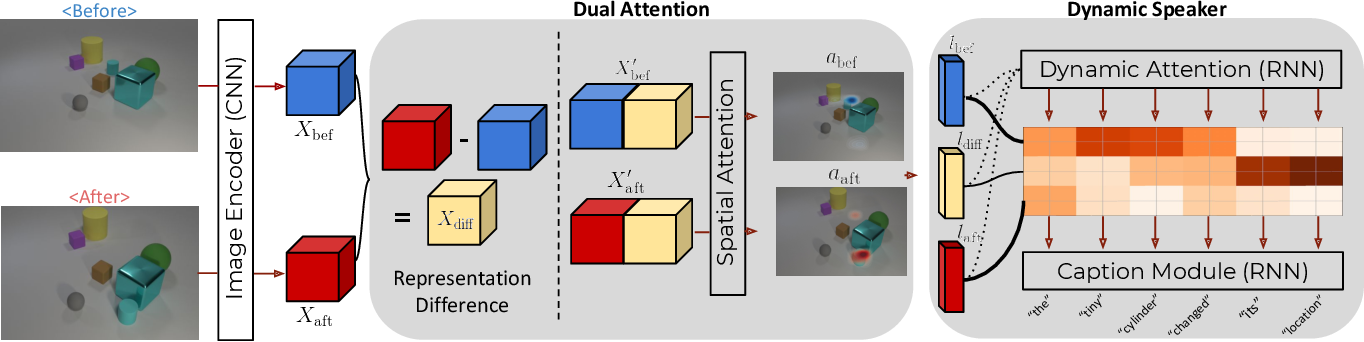 Figure 3 for Viewpoint Invariant Change Captioning