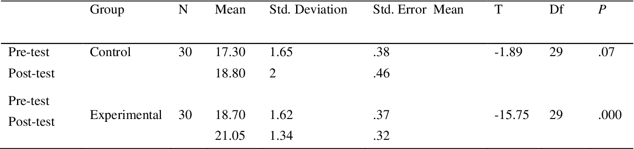 Table 2 from The Impact of Computer – Assisted Language Learning