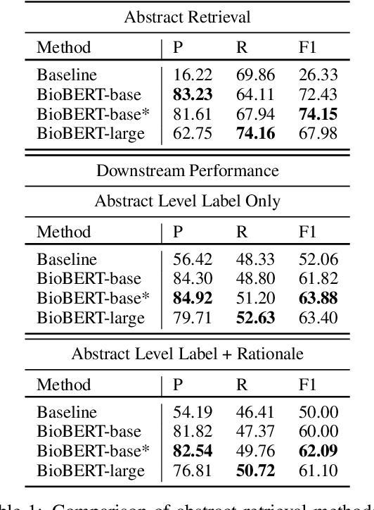 Figure 1 for QMUL-SDS at SCIVER: Step-by-Step Binary Classification for Scientific Claim Verification