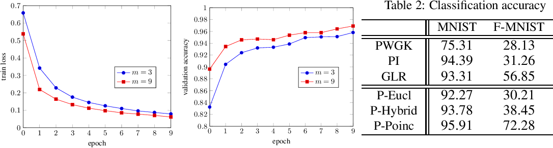 Figure 4 for Learning Hyperbolic Representations of Topological Features