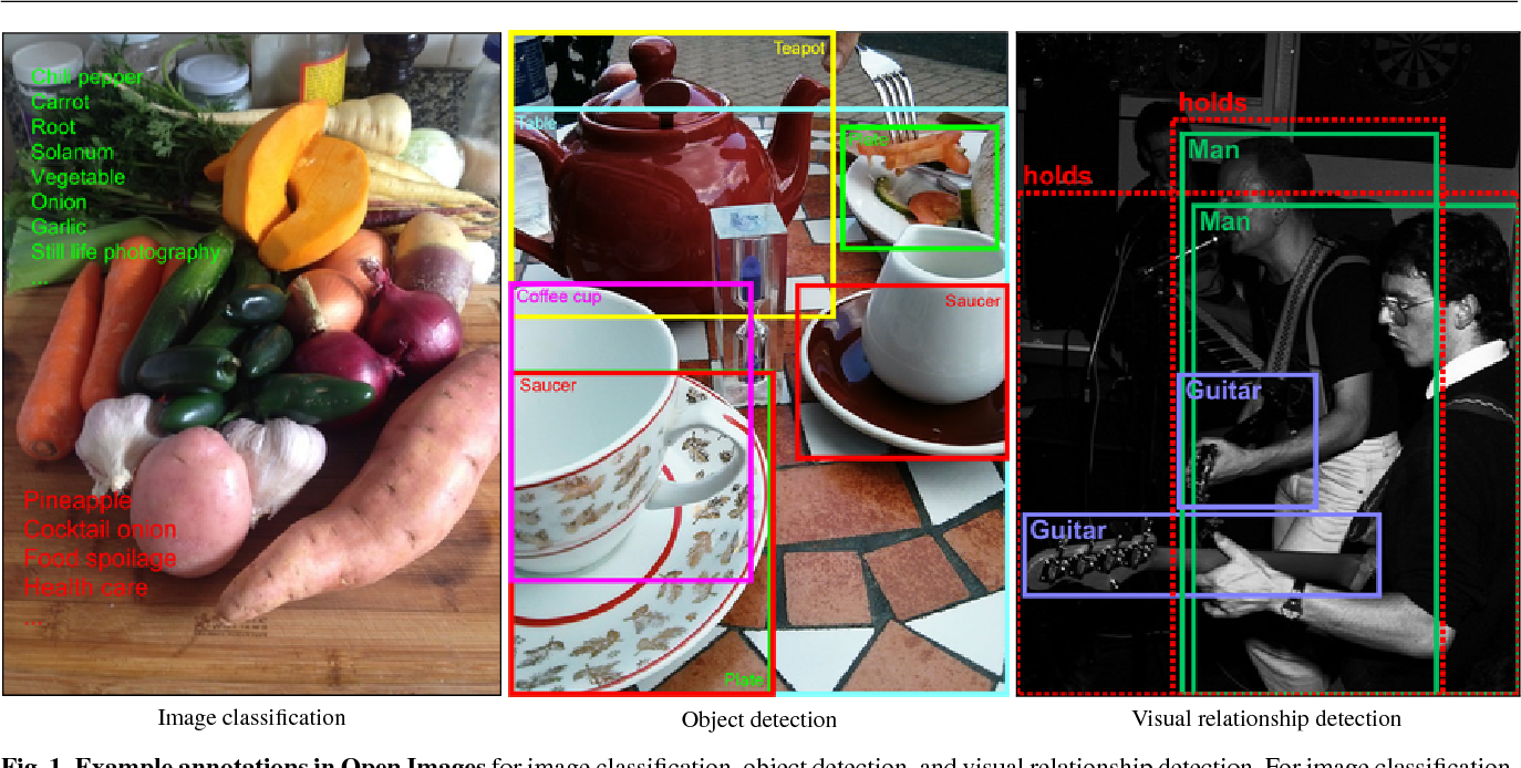 Figure 1 for The Open Images Dataset V4: Unified image classification, object detection, and visual relationship detection at scale