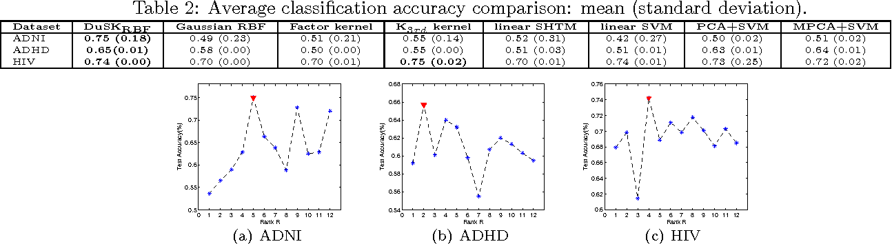 Figure 4 for DuSK: A Dual Structure-preserving Kernel for Supervised Tensor Learning with Applications to Neuroimages