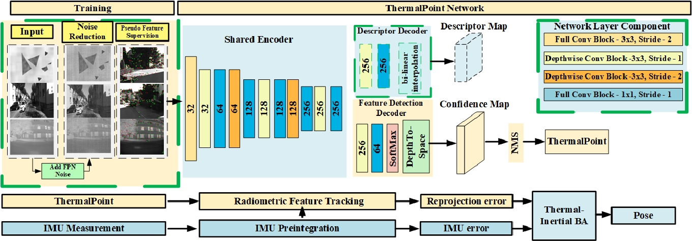 Figure 4 for TP-TIO: A Robust Thermal-Inertial Odometry with Deep ThermalPoint