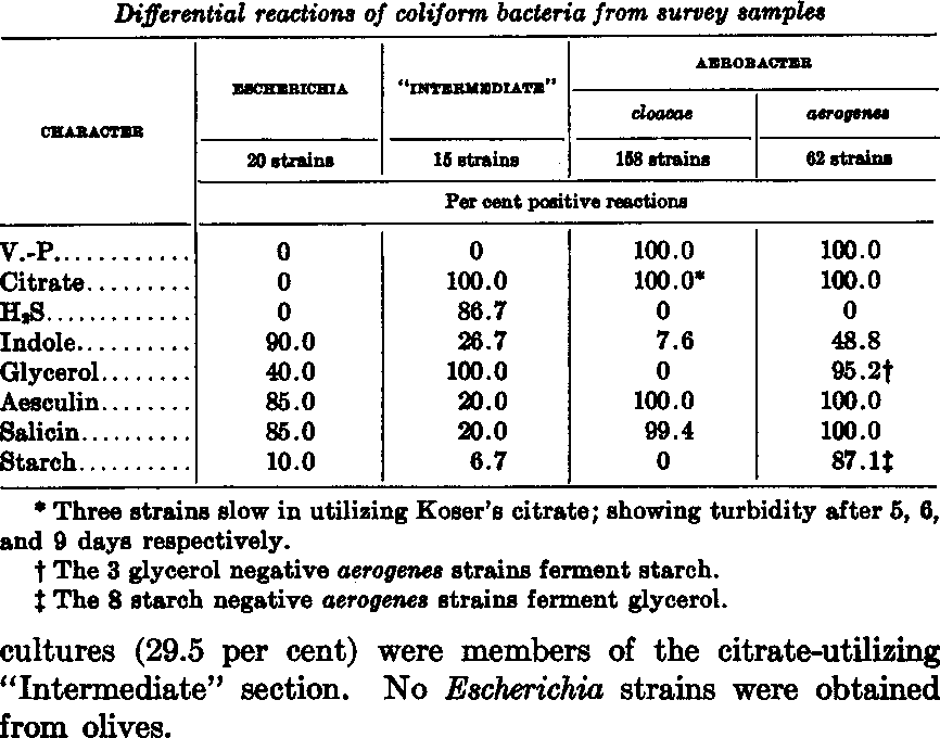 TABLE 2 Differential reactions of coliform bacteria from survey samples