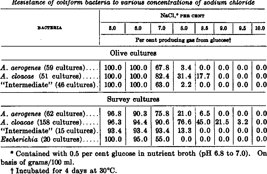 TABLE 5 Resistance of coliform bacteria to various concentrations of sodium chloride